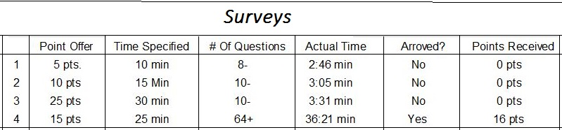 A small chart depicting survey points and time survey took